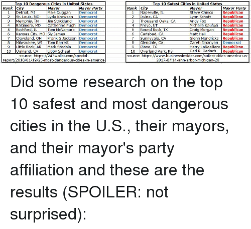 America, Detroit, and Party: Top 10 Dangerous Cities in United States  Mayor  Top 10 Safest Cities in United States  Rank City  Mayor Party  Rank City  Mayor Party  Republican  Republican  Republican  1  Detroit, MI  Mike Duggan Democrat  1 Naperville, IL  Steve Chirico  2 St. Louis, MO Lyda Krewson Democrat  2 Irvine, CA  3 Thousand Oaks, CA  4 Provo, UT  5 Round Rock, TX  Andy Fox  Michelle Kaufusi Republica  Craig Morgan  Matt Hall  Glenn Hendricks Republicarn  Zareh Sinanvan Democrat  Harry LaRosiliere Republican  im Strickland Democrat  5 Rockford, IL  6 Kansas City, MO Sly James  Tom McNamara Democrat  Democrat  Republican  Republican  6 Carlsbad, CA  7 Sunnyvale, CA  7 Cleveland, OH Frank G Jackson Democrat  8 Milwaukee, WI Tom Barrett  9 Little Rock  10  Democrat  Democrat  Libby Schaaf Democrat  8 Glendale, CA  9 Plano, TX  10 Overland Park, KS  , AR  Mark Stodola  Republican  source: https://247wallst.com/specia  report/2018/01/19/25-most-dangerous-cities-in-america  source: https://www.businessinsider.com/safest-cities-america-us  2017-8#14-ann-arbor-michigan-20 Did some research on the top 10 safest and most dangerous cities in the U.S., their mayors, and their mayor's party affiliation and these are the results (SPOILER: not surprised):