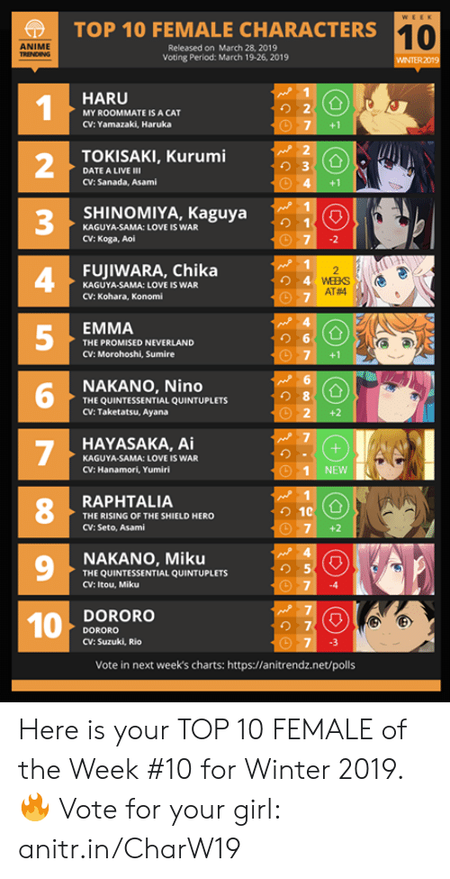 Anime, Love, and Memes: TOP 10 FEMALE CHARACTERS1  10  ANIME  Released on March 28, 2019  Voting Period: March 19-26, 2019  WINTER 2019  HARU  1  2  3  4  5  り2  MY ROOMMATE IS A CAT  CV: Yamazaki, Haruka  7 +1  TOKISAKI, Kurumi  り3  DATE A LIVE Ⅲ  CV: Sanada, Asami  4 +1  SHINOMIYA, Kaguya  KAGUYA-SAMA: LOVE IS WAR  CV: Koga, Aoi  FUJIWARA, Chika  KAGUYA-SAMA: LOVE IS WAR  CV: Kohara, Konomi  AT#4  EMMA  THE PROMISED NEVERLAND  CV: Morohoshi, Sumire  G圃  NAKANO, Nino  THE QUINTESSENTIAL QUINTUPLETS  CV: Taketatsu, Ayana  6  8  O 2+2  HAYASAKA, Ai  KAGUYA-SAMA: LOVE IS WAR  CV: Hanamori, Yumiri  1 NEWNN  8  RAPHTALIA  THE RISING OF THE SHIELD HERO  CV: Seto, Asami  7 +2  9  NAKANO, Miku  THE QUINTESSENTIAL QUINTUPLETS  CV: Itou, Miku  り5  74  DORORO  DORORO  CV: Suzuki, Rio  の7  7 3  Vote in next week's charts: https://anitrendz.net/polls Here is your TOP 10 FEMALE of the Week #10 for Winter 2019.  🔥 Vote for your girl: anitr.in/CharW19