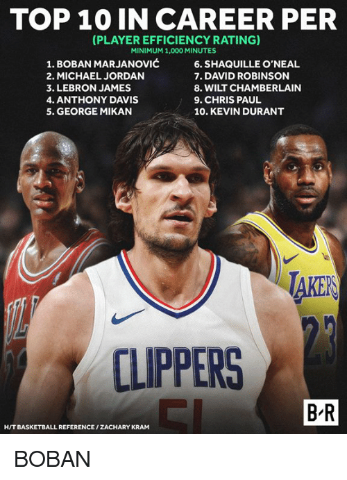 Basketball, Chris Paul, and Kevin Durant: TOP 10 IN CAREER PER  PLAYER EFFICIENCY RATING)  MINIMUM 1,000 MINUTES  1. BOBAN MARJANOVIĆ  2. MICHAEL JORDAN  3. LEBRON JAMES  4. ANTHONY DAVIS  5. GEORGE MIKAN  6. SHAQUILLE O'NEAL  7. DAVID ROBINSON  8. WILT CHAMBERLAIN  9. CHRIS PAUL  10. KEVIN DURANT  AKER  CLIPPERS  B R  H/T BASKETBALL REFERENCE/ZACHARY KRAM BOBAN