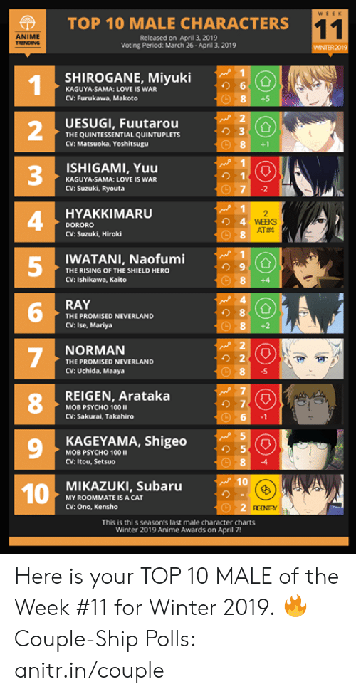 Anime, Love, and Memes: |  TOP 10 MALE CHARACTERS  ANIME  Released on April 3, 2019  Voting Period: March 26- Aprill 3, 2019  WINTER 2019  SHIROGANE, Miyuki  り6  KAGUYA-SAMA: LOVE IS WAR  CV: Furukawa, Makoto  +5  UESUGI, Fuutarou  THE QUINTESSENTIAL QUINTUPLETS  CV: Matsuoka, Yoshitsugu  2  3  4  5  8+1  ISHIGAMI, Yuu  り1  KAGUYA-SAMA: LOVE IS WAR  CV: Suzuki, Ryouta  HYAKKIMARU  DORORO  CV: Suzuki, Hiroki  AT#4  WATANI, Naofumi  THE RISING OF THE SHIELD HERO  CV: Ishikawa, Kaito  8 +4  RAY  り8  THE PROMISED NEVERLAND  CV: Ise, Mariya  NORMAN  THE PROMISED NEVERLAND  CV: Uchida, Maaya  .5  REIGEN, Arataka  8  の7  MOB PSYCHO 100 II  CV: Sakurai, Takahiro  9  KAGEYAMA, Shigeo  り5  MOB PSYCHO 100  CV: Itou, Setsuo  MIKAZUKI, Subaru  MY ROOMMATE IS A CAT  CV: Ono, Kensho  REENTY  This is thi s season's last male character charts  Winter 2019 Anime Awards on April 7! Here is your TOP 10 MALE of the Week #11 for Winter 2019.  🔥 Couple-Ship Polls: anitr.in/couple