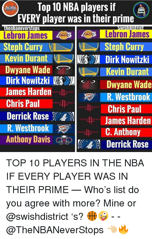 Derrick Rose, Dirk Nowitzki, and Dwyane Wade: Top 10 NBA players if  EVERY player was in their prime  Lebron JamesLebron James  Steph CurrySteph Curry  Kevin DurantDirk Nowitzki  Dwyane Wade -CAN 1  Dirk Nowitzki KDwyane Wade  James Harden  Chris PaulChris Paul  Derrick Rose罫, li James Harden  R.Westbrook. @y | С. Anthony  Anthony Davs  enbaneverstopS  Kevin Durant  R. Westbrook  E  Derrick Rose TOP 10 PLAYERS IN THE NBA IF EVERY PLAYER WAS IN THEIR PRIME — Who's list do you agree with more? Mine or @swishdistrict 's? 🏀🤪 - - @TheNBANeverStops 👈🏼🔥