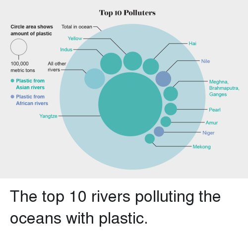 top-10-polluters-circle-area-shows-total-in-ocean-amount-35091303.png