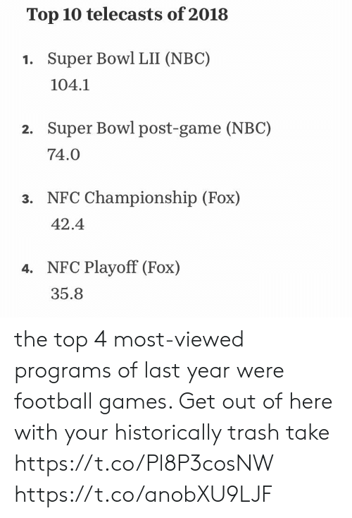 Football, Nfl, and Super Bowl: Top 10 telecasts of 2018  1. Super Bowl LII (NBC)  104.1  Super Bowl post-game (NBC)  74.0  2.  NFC Championship (Fox)  42.4  3.  NFC Playoff (Fox)  35.8  4. the top 4 most-viewed programs of last year were football games. Get out of here with your historically trash take https://t.co/Pl8P3cosNW https://t.co/anobXU9LJF