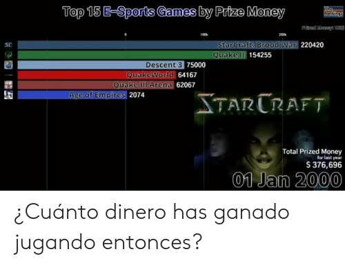 Money, Sports, and Games: Top 15 E-Sports Games by Prize Money  SC  220420  StarCraft: Brood War  Quake Il  154255  Descent 3  75000  orld 64167  62067  uakeworl  Quake llI Arena 6  Age of Empires  2074  TARURAFT  Total Prized Money  for last year  $ 376,696  01 Jan 2000 ¿Cuánto dinero has ganado jugando entonces?