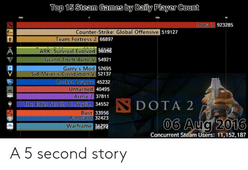 Top 15 Steam Games by Daily Player Count Dota 2 923285