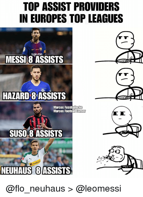 Memes, Flo, and 🤖: TOP ASSIST PROVIDERS  IN EUROPES TOP LEAGUES  Rakuten  MESSI8 ASSISTS  HAZARD 8 ASSISTS  Marcos Fussballecke  Marcos Foothall  Corner  Fly  nira )  SUSO8 ASSISTS  Pos  NEUHAUS  8ASSISTS @flo_neuhaus > @leomessi