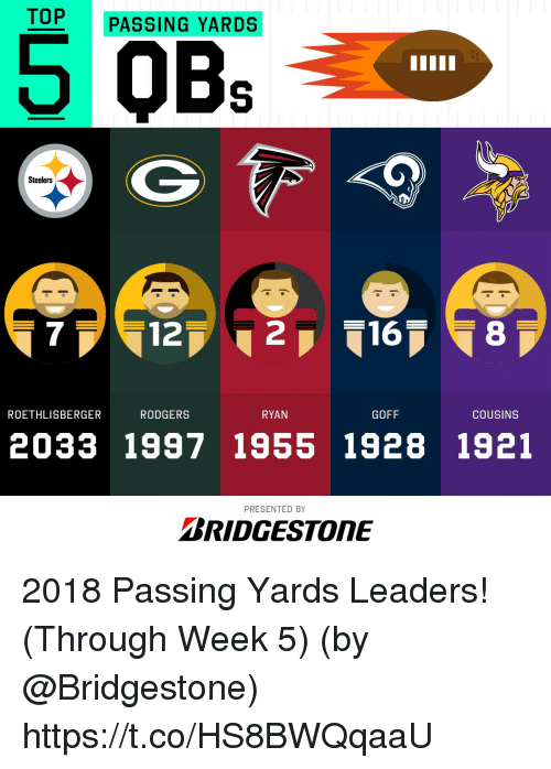 Memes, Steelers, and 🤖: TOP PASSING YARDS  5 QBs  Steelers  7  12  ROETHLISBERGER  RODGERS  RYAN  GOFF  COUSINS  2033 1997 1955 1928 1921  PRESENTED BY  BRIDGESTONE 2018 Passing Yards Leaders! (Through Week 5)  (by @Bridgestone) https://t.co/HS8BWQqaaU