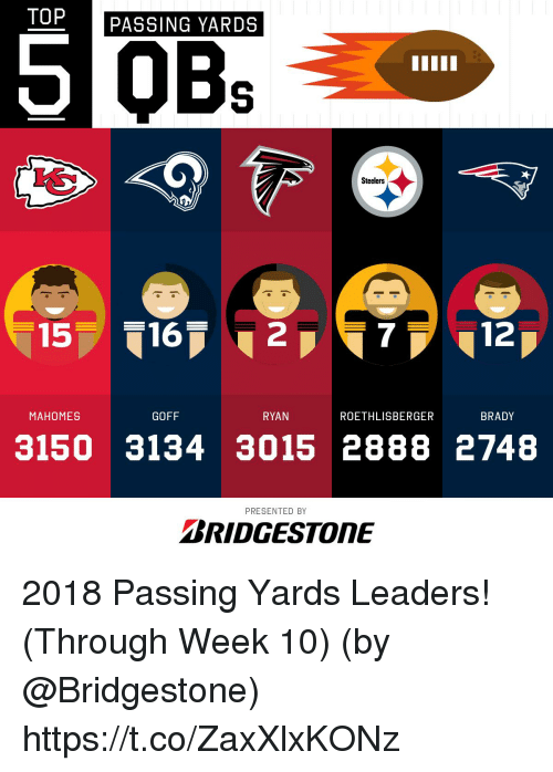 Memes, Steelers, and Brady: TOP  PASSING YARDS  Steelers  15 162  7 12  MAHOMES  GOFF  RYAN  ROETHLISBERGER  BRADY  3150 3134 3015 2888 2748  PRESENTED BY  BRIDGESTONE 2018 Passing Yards Leaders! (Through Week 10)  (by @Bridgestone) https://t.co/ZaxXlxKONz