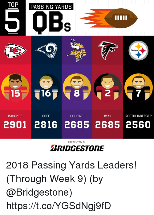 Memes, Steelers, and 🤖: TOP  PASSING YARDS  Steelers  157 16  8  2  7  MAHOMES  GOFF  COUSINS  RYAN  ROETHLISBERGER  2901 2816 2685 2685 2560  PRESENTED BY  BRIDGESTONE 2018 Passing Yards Leaders! (Through Week 9)  (by @Bridgestone) https://t.co/YGSdNgj9fD