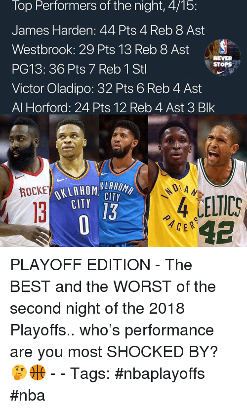James Harden, Nba, and The Worst: Top  Performers  of  the  night,  4/15:  James Harden: 44 Pts 4 Reb 8 Ast  Westbrook: 29 Pts 13 Reb 8 Ast  PG13: 36 Pts 7 Reb 1 Stl  Victor Oladipo: 32 Pts 6 Reb 4 Ast  Al Horford: 24 Pts 12 Reb 4 Ast 3 Blk  NEVER  STOPS  KLAHO  CITY  DIA  ROCKE  4 LELTIC  ACE  CITY  13  13 PLAYOFF EDITION - The BEST and the WORST of the second night of the 2018 Playoffs.. who's performance are you most SHOCKED BY? 🤔🏀 - - Tags: #nbaplayoffs #nba