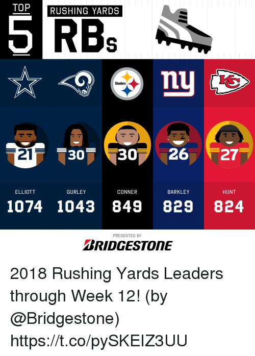Memes, Steelers, and 🤖: TOP  RUSHING YARDS  RBs  Steelers  21  30 302627  ELLIOTT  GURLEY  CONNER  BARKLEY  HUNT  1074 1043 849 829 824  PRESENTED BY  BRIDGESTONE 2018 Rushing Yards Leaders through Week 12!  (by @Bridgestone) https://t.co/pySKEIZ3UU