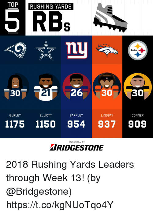 Memes, Steelers, and 🤖: TOP  RUSHING YARDS  Steelers  -307  21  26 30 30  GURLEY  ELLIOTT  BARKLEY  LINDSAY  CONNER  1175 1150 954 937909  PRESENTED BY  BRIDGESTONE 2018 Rushing Yards Leaders through Week 13!  (by @Bridgestone) https://t.co/kgNUoTqo4Y