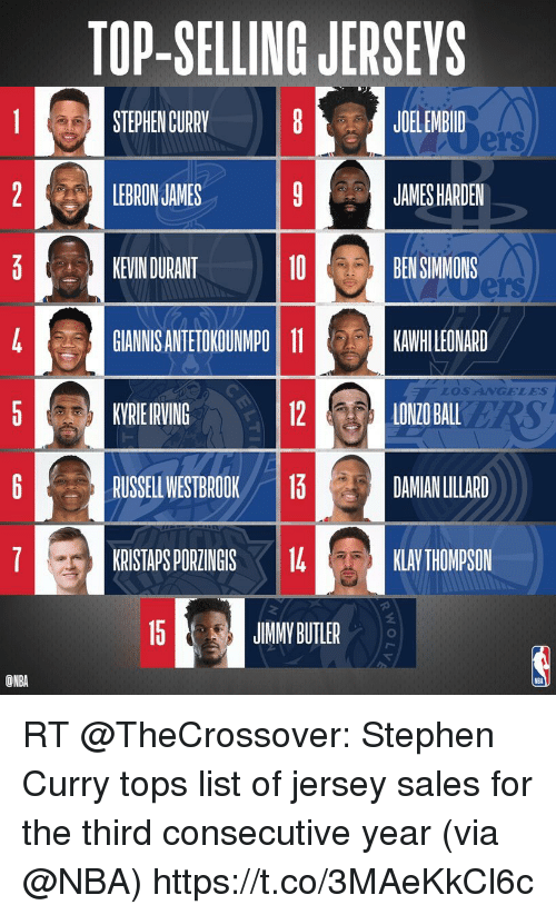 James Harden, Kevin Durant, and Klay Thompson: TOP-SELLING JERSEYS  JOELEMBID  JAMES HARDEN  BEN SIMMONS  STEPHEN CURRY 8  ers  LEBRON JAMES  10  KEVIN DURANT  GIANNIS ANTETOKOUMPO 11LMAR  KVRIE IRVING  RUSSELL WESTBROOK1  KRISTAPS PORZINGIS1  ers  LOSANGELES  12  LONZO BAL  DAMIAN LILLARD  KLAY THOMPSON  l5 JINNYBUTLER  ONBA RT @TheCrossover: Stephen Curry tops list of jersey sales for the third consecutive year (via @NBA) https://t.co/3MAeKkCl6c