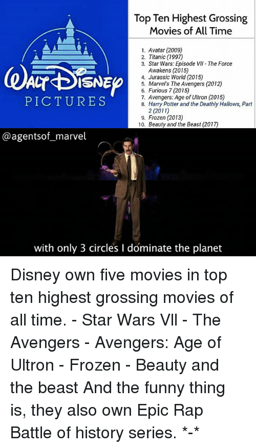 Avengers Age of Ultron, Disney, and Frozen: Top Ten Highest Grossing  Movies of All Time  1. Avatar (2009)  2. Titanic (1997)  3. Star Wars: Episode VII The Force  Awakens (2015)  4. Jurassic World (2015)  5. Marvel's The Avengers (2012)  6. Furious 7 (2015)  7. Avengers: Age of Ultron (2015)  8. Harry Potter and the Deathly Hallows, Part  PICTURES  2 (2011)  9. Frozen (2013)  10. Beauty and the Beast (2017)  @agentsof_marvel  with only 3 circles I dominate the planet Disney own five movies in top ten highest grossing movies of all time. - Star Wars Vll - The Avengers - Avengers: Age of Ultron - Frozen - Beauty and the beast And the funny thing is, they also own Epic Rap Battle of history series. *-*