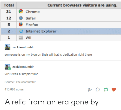 Chrome, Internet, and Blog: Total  Current browsers visitors are using.  31 Chrome  12 Safari  5 Firefox  2  1 Wii  2 Internet Explorer  zackisontumblr  someone is on my blog on their wii that is dedication right there  zackisontumblr  2013 was a simpler time  Source: zackisontumblr  413,080 notes A relic from an era gone by