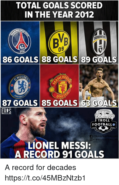 30f86473f Football, Goals, and Memes: TOTAL GOALS SCORED IN THE YEAR 2012 JUVENTUS 09