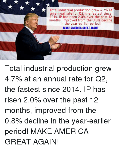 America, Period, and Risen: Total industrial production grew 4.7% at  an annual rate for Q2, the fastest since  2014, IP has risen 2.0% over the past 12  months, improved from the 0.8% decline  in the year-earlier period!  MAKE AMERICA GREAT AGAIN Total industrial production grew 4.7% at an annual rate for Q2, the fastest since 2014. IP has risen 2.0% over the past 12 months, improved from the 0.8% decline in the year-earlier period! MAKE AMERICA GREAT AGAIN!