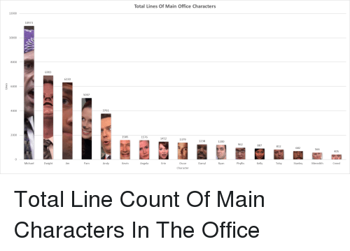 office lines