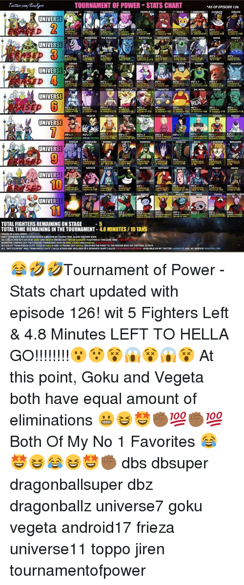 Frieza Goku And Memes Tournament Of Stats Chart As Episode