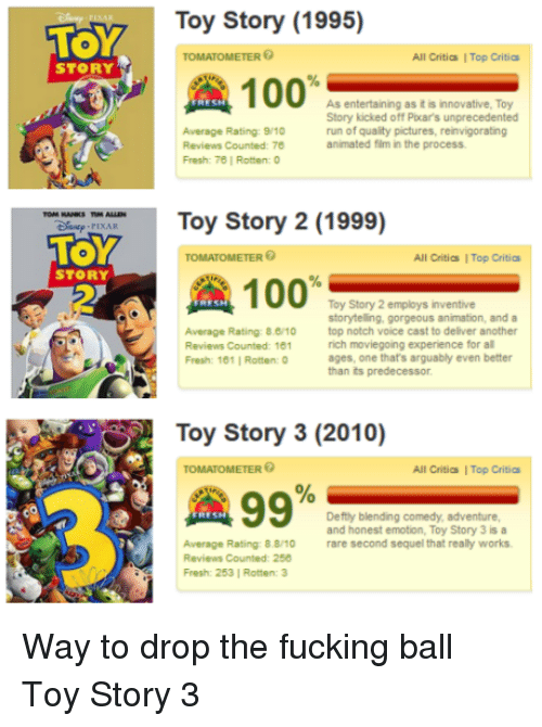 Anaconda, Fresh, and Fucking: Toy Story (1995)  TOMATOMETER  All Critias I Top Critic  STORY  100%  As entertaining as it is innovative, Toy  Story kicked off Picar's unprecedented  run of quality pictures, reinvigorating  animated film in the process  Average Rating: 9/10  Reviews Counted: 70  Fresh: 78   Rotten:  u PIAToy Story 2 (1999)  TOY  2  TOMATOMETER  All Critics Top Critics  STORY  Toy Story 2 employs inventive  storyteling, gorgeous animation, and a  Average Rating: 8./10 top notch voice cast to deliver another  Reviews Counted: 181  Fresh: 101   Rotten  rich moviegoing experience for al  ages, one that's arguably even better  than its predecessor  Toy Story 3 (2010)  TOMATOMETER  All Critias I Top Critics  A 99%  Deftly blending comedy, adventure  and honest emotion, Toy Story 3 is a  Average Rating: 88/10  Reviews Counted: 250  Fresh: 253   Rotten:3  rare second sequel that really works Way to drop the fucking ball Toy Story 3