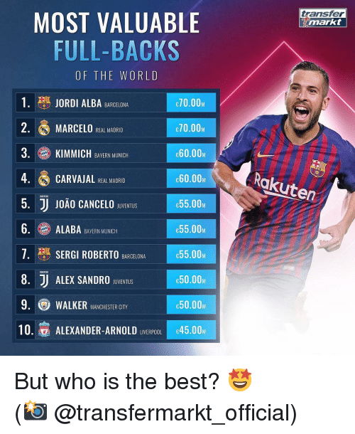 Barcelona, Memes, and Real Madrid: transfer  MOST VALUABLE  FULL-BACKS  OF THE WORLD  1. JORDI ALBA BARCELONA  2. MARCELO REAL MADRID  3. KIMMICH BAVERN MINCH  4 CARVAJAL HEAL MADRIO  5. JJ J0ÃO CANCELO SBUVENTUIS  6.ALABA BERN MUNIC  7· SERGI ROBERTO  8. J ALEX SANDRO BvENTuS  9. WALKER MANCHESTER CITY  10.寡ALEXANDER-ARNOLD LIVERPOOLIc45.00M  70.00M  70.00M  e60.00M  60.00  C55.00Μ  e55.00M  55.00M  с50.00м  e50.00M  Rakuten  UJENTUS  BARCELONA  UGENTUS But who is the best? 🤩 ⠀⠀⠀⠀⠀⠀⠀⠀⠀⠀⠀ (📸 @transfermarkt_official)