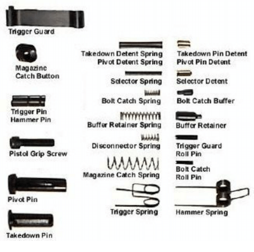 Trigger Guard Takedown Detent Spring Takedown Pin Detent Pivot Detent Spring Pvot Pin Detent Magazinc Catch Button Sdector Spring Selcctor Detent Bot Catch Buffer Bolt Catch Spring Buffer Retainer Spring Disconnector Spring
