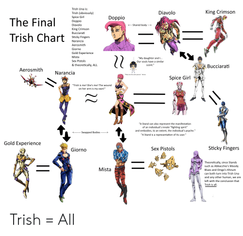 """Aerosmith, Bodies , and Sex: Trish Una is:  King Crimson  Diavolo  Trish (obviously)  Spice Girl  Doppio  Doppio  The Final  Shared body  Diavolo  -->  <---  King Crimson  Bucciarati  Trish Chart  Sticky Fingers  Narancia  Aerosmith  Giorno  Gold Experience  Mista  """"My daughter and ..  Sex Pistols  Our souls have a similar  & theoretically, ALL  scent.""""  Bucciarati  Aerosmith  Narancia  """"These are the same person."""" -Bruno  Spice Girl  """"Trish is me! She's me! The wound  on her arm is my own!""""  """"A Stand can also represent the manifestation  of an individual's innate """"fighting spirit""""  and embodies, to an extent, the individual's psyche.""""  Swapped Bodies  """"A Stand is a representation of its user.""""  Gold Experience  Sticky Fingers  Sex Pistols  Giorno  Theoretically, since Stands  such as  Abbacchio's Moody  Mista  Blues and Oingo's Khnum  can both turn into Trish Una  and any other human,  we are  left with the conclusion that  Trish is all  