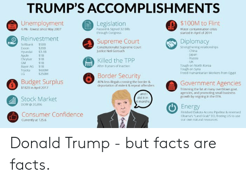 Apple, Confidence, and Donald Trump: TRUMP'S ACCOMPLISHMENTS  Unemployment  Reinvestment  $100M to Flint  Legislation  Passed & Signed 32 Bis  through Congress  44% , lowest since May 2007  Water contamination crisis  started in April of 2014  Supreme Court  Diplomacy  Softbank $508  Strengthening relationships  Exon $208  Hyundal $3.1B  Constitutionalist Supreme Court  Justice Neil Gorsuch  China  Japan  Russia  UK  Apple  Chrylser $1B  GM  Bayer AG $1B  Toyota $600M  LG  $1B  Killed the TPP  After 8 years of inaction  $1B  Tough on North Korea  Tough on Syria  Freed Humanitarian Workers from Egypt  $250M  Border Security  Budget Surplus  $1828 in April 2017  40% less illegals crossing the border &  deportation of violent & repeat offenders  Government Agencies  Trimming the fat at many overblown gov.  agencles, and promoting small business  growth by reigning in the EPA  Stock Market  did it in  il  DOW @ 20,896  Energy  Consumer Confidence  Finilshed Dakota Access Pipeline & reversed  Obamas Land Grab EO, freeing US to use  our own natural resources  Currently at 125.6 Donald Trump - but facts are facts.