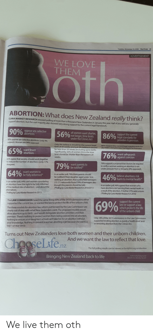 "Children, Family, and Life: Tuesday. November 13, 2018 The Press 31  ADVERTISEMENT  WE LOVE  THEM  ABORTION: What does New Zealand really think?  CURIA MARKET RESEARCH released polling of more than a thousand New Zealanders in January this year. Half of you said you'generally  support abortion, but the vast majority also showed very strong support for the current legal framework  90%opp tiesex-selective  156%be  abortions  0of women want shorter  not longer, time limits  under the Crimes Act  Act r,  86%pr  0/ support the current  0 legal standards for  providers& premises  oppose sex-selective abortions (only 4%  (me  de  &pre ise  support), Women are 94% opposed.  Only 9% believe it should be the current legal  limit of 20 weeks, and just 4% believe it should  be later than 20 weeks (including up to birth)  Significantly, 56% of women think the time  limit should be shorter than the current 20  wee  86% support the current legal  providers and  for  65%.  want fewer  0/% want safeguards  0 against coercion  65% agree that society should work together  to reduce the number of abortions (only 1 7%  disagree).  want parents to  be notified  76% support a proposal that doctors be required  to verify a woman seeking an abortion is not  under pressure from a 3rd party (8% opposed).  64%  want women to  0 be fully informed*  In an earlier poll, 79% think parents should  be notified if their daughter aged under 16 is  seeking an abortion. And a poll of 600 teenagers  (15-21 ) nationwide found 59% of teenagers also  thought the parents should be told  Polling by Curia Market Research in 2010/2011)have abortions risk harming their mental health as  believe abortions risk  0 harm to mental health*  in an earlier poll, 64% said women considering  an abortion have the right to be fully informed  of the medical risks of abortion-and about the  alternatives.  ""Polling by Curia Market Research in 2011)  In an earlier poll,46%agreed thatwomen who  a result of the abortion. A further 21% were unsure  ""Polling by Curia Market Research in 2016)  The LAW COMMISSION heard the same thing: 69% ofthe 3419 submissions either  supported the current law, or wanted the law to protect the life of the unbom child  The three models for abortion law reform put forward by the Law Commission are  clearly out of step with what New Zealanders want. The proposed models would  allow abortion up to birth-and would deregulate abortion providers and their  premises. There's nothing to protect women from being coerced into an abortiorn.  Nothing to ensure your daughters school can't take her for an abortion without  your knowledge. Nothing to prevent a woman aborting  boy-or vice-versa.  support the current  law or support a law  which protects the life  of the unborn child  Only 1 896 of the 3419 submissions to the Law Commission  a girl because she wants a  supported treating abortion as purely a health issue and/  or removing abortion from the Crimes Act  Turns out New Zealanders love both women and their unborn children.  And we want the law to reflect that love.  The full polling results can be viewed at familyfirst.org.nz/abortion  Bringing New Zealand back to life  Authoriced by Family First NZ  28 Davles e, Manukau City 2241 We live them oth"