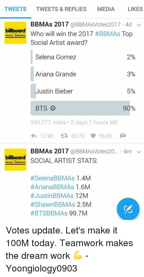 Ariana Grande, Billboard, and Justin Bieber: TWEETS  TWEETS & REPLIES  MEDIA  LIKES  BBMAs 2017  @BBMAsVotes2017 4d v  billboard  Top  MUSIC AWARDS  Who will win the 2017 #BBMAs Social Artist award?  Selena Gomez  2%  Ariana Grande  3%  Justin Bieber  5%  BTS O  90%  345,777 votes. 2 days 7 hours left  BBMAs 2017  @BBMAsVotes20  4m v  billboard  MUSIC AWARDS  SOCIAL ARTIST STATS  #Selena BBMAs 1.4M  #Ariana BBMAs 1.6M  #Justin BBMAs  12M  #Shawn BBM As 2.5M  #BTSBBM As  99.7M Votes update. Let's make it 100M today. Teamwork makes the dream work 💪  - Yoongiology0903