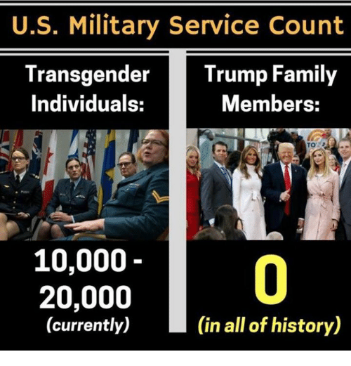 Family, Memes, and History: U.S. Military Service Count  TransgenderTrump Family  Individuals:  Members:  10,000  0  20,000  (currently)  (in all of history)