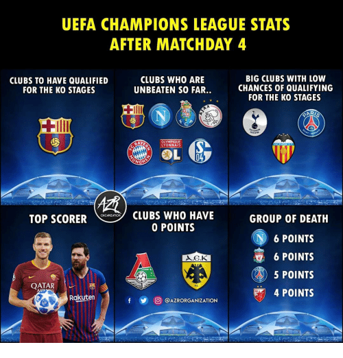 Memes, Champions League, and Death: UEFA CHAMPIONS LEAGUE STATS  AFTER MATCHDAY 4  CLUBS TO HAVE QUALIFIED  FOR THE KO STAGES  CLUBS WHO ARE  UNBEATEN SO FAR..  BIG CLUBS WITH LOW  CHANCES OF QUALIFYING  FOR THE KO STAGES  OLYMPIQUE  YONNAIS  CLUBS WHO HAVE  0 POINTS  ORGAIZATION  TOP SCORER  GROUP OF DEATH  N6 POINTS  6 POINTS  5 POINTS  4 POINTS  QATAR  Rakuten  y 回@AZRORGANIZATION