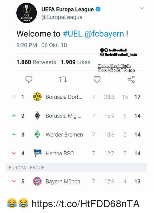 Football, Memes, and Bayern: UEFA Europa League  @EuropaLeague  EUROPA  LEAGUE  Welcome to #UEL @fcbayern !  8:20 PM 06 Okt. 18  fOTrollFootball  @TheTrollFootball insta  1.860 Retweets 1.909 Likes  Marcos Fussbaltecke  Marcos Football Corner  1 Borussia Dor.... 7 23:8 15 17  09  2  Borussia M'g  7 15:9 6 14  3  Werder Bremen 713:8 5 14  4  Hertha BSC  7 12:7 5 14  EUROPA LEAGUE  5  Bayern Münch... 7 128 4 13 😂😂 https://t.co/HtFDD68nTA