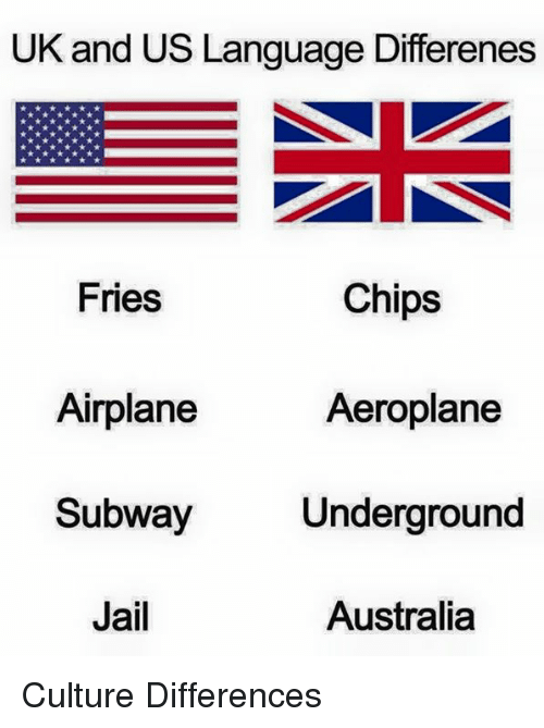 Dank, Jail, and Subway: UK and US Language Differenes  Fries  Chips  Aeroplane  Airplane  Subway  Jail  Underground  Australia Culture Differences