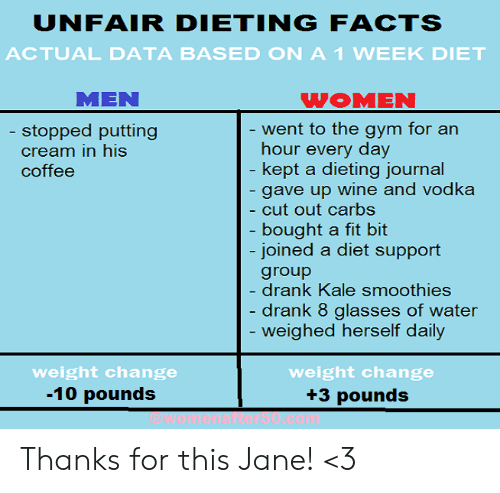 Dieting, Gym, and Memes: UNFAIR DIETINGFACTS  ACTUAL DATA BASED ON A1 WEEK DIET  MEN  WOMEN  ent to the gym for an  hour every day  kept a dieting iournal  gave up wine and vodka  cut out carbs  bought a fit bit  joined a diet support  group  drank Kale smoothies  drank 8 glasses of water  weighed herself daily  stopped putting  cream in his  coffee  weight change  -10 pounds  weight change  +3 pounds Thanks for this Jane! <3