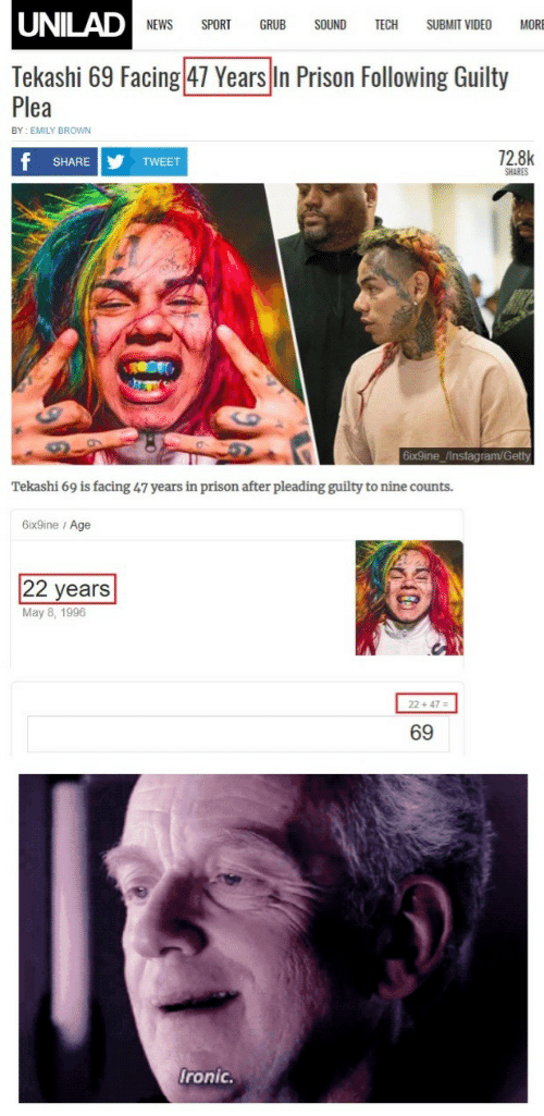 Instagram, News, and Prison: UNILAD  NEWS SPORT GRUB SOUND TECH SUBMIT VIDEO MORE  Tekashi 69 Facing 47 Years In Prison Following Guilty  Plea  BY EMILY BROWN  72.8k  SHARE  TWEET  SHARES  6ix9ine /Instagram/Getty  Tekashi 69 is facing 47 years in prison after pleading guilty to nine counts.  6ix9ine / Age  22 years  May 8, 1996  2 +47-  69  ronic.