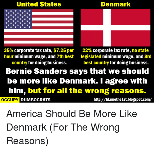 United States Denmark 35 Corporate Tax Rate 725 Per 22 Corporate