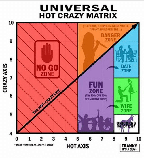 Hot dating matrix