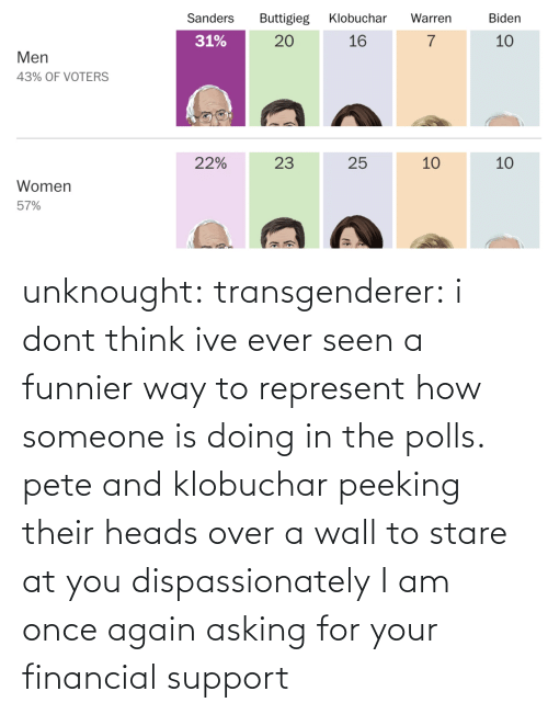 Target, Tumblr, and Blog: unknought:  transgenderer: i dont think ive ever seen a funnier way to represent how someone is doing in the polls. pete and klobuchar peeking their heads over a wall to stare at you dispassionately I am once again asking for your financial support