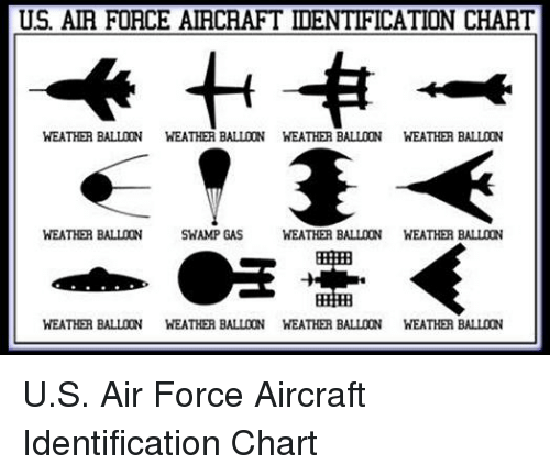 us air force aircraft identification chart weather balloon weather