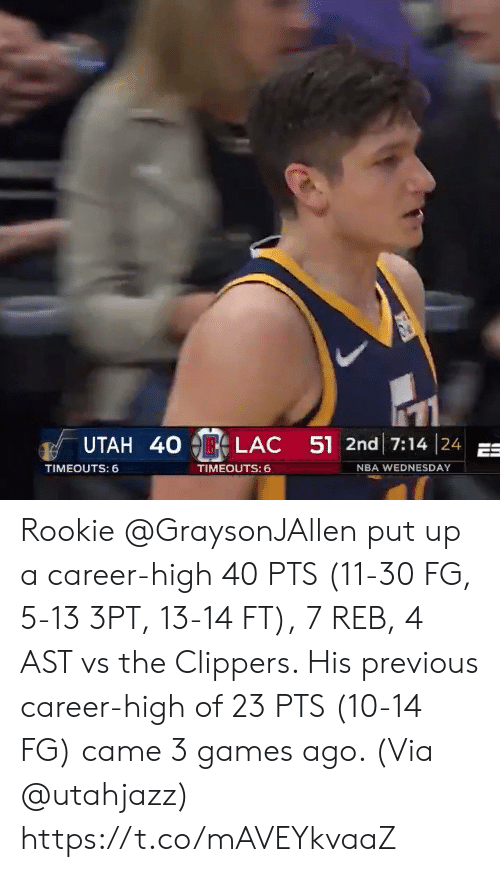 Memes, Nba, and Clippers: UTAH 40  LAC  51 2nd 17:14 | 24  TIMEOUTS: 6  TIMEOUTS:  NBA WEDNESDAY Rookie @GraysonJAllen put up a career-high 40 PTS (11-30 FG, 5-13 3PT, 13-14 FT), 7 REB, 4 AST vs the Clippers.   His previous career-high of 23 PTS (10-14 FG) came 3 games ago.   (Via @utahjazz)   https://t.co/mAVEYkvaaZ