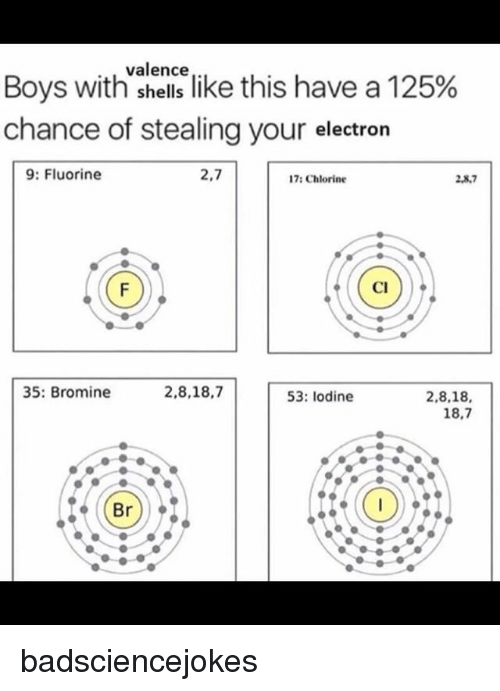 "Memes, Boys, and 🤖: valence  Boys with""shellslike this have a 125%  chance of stealing your electron  9: Fluorine  2,7  17: Chlorine  2,8.7  2,8,7  Cl  35: Bromine  2,8,18,7  53: lodine  2,8,18,  18,7 badsciencejokes"