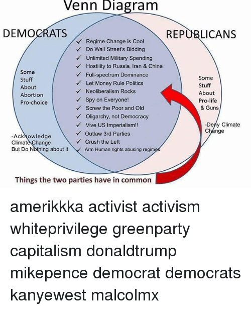 Venn Diagram Democrats Republicans Regime Change Is Cool Do Wall