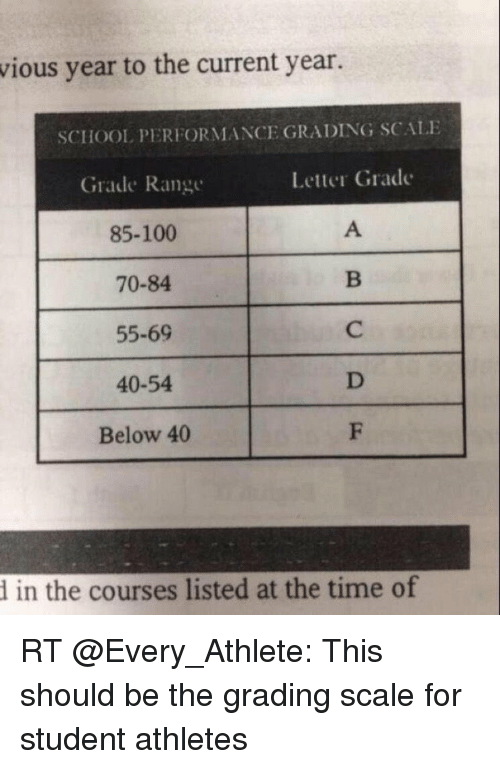Vious Year to the Current Year SCHOOL PERFORMANCE GRADING SCALE
