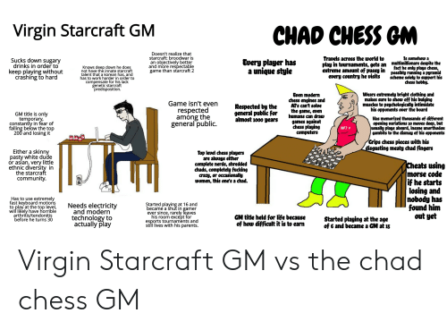 Asian, Community, and Computers: Virgin Starcraft GM  СHAD CHESS GM  Doesn't realize that  starcraft: broodwar is  an objectively better  and more respectable  game than starcraft 2  Travels across the world to  play in tournaments, gets an multimillionare despite the  extreme amount of pussy in possibly running a pyramid  every country he visits  Is somehow a  Sucks down sugary  drinks in order to  keep playing without  crashing to hard  Every player has  Knows deep down he does  not have the innate starcraft  talent that a korean has, and  has to work harder in order to  compensate for his lack  genetic starcraft  predisposition.  fact he only plays chess,  style  a unique  scheme solely to support his  chess hobby.  Wears extremely bright clothing and  makes sure to show off his bulging  muscles to psychologically intimidate  his opponents over the board  Even modern  chess engines and  AT's can't solve  the game, even  humans can draw  Game isn't even  respected  among the  general public.  Respected by the  general public for  almost 1000 years  GM title is only  temporary,  constantly in fear of  falling below the top  200 and losing it  Has memorized thousands of different  opening variations 30 moves deep, but  jusually plays absurd, insane unorthodox  gambits to the dismay of his opponents  games against  chess playing  computers  NF7#  Grips chess pieces with his  disgusting meaty chad fingers  Either a skinny  pasty white dude  or asian, very little  ethnic diversity in  the starcraft  community  Top level chess players  are always either  complete nerds, shredded  chads, completely fucking  crazy, or occasionally  women, this one's a chad.  Cheats using  |morse code  if he starts  losing and  nobody has  found him  out yet  Has to use extremely  fast keyboard motiońs  to play at the top level,  will likely have horrible  arthritis/tendonitis  before he turns 30  Needs electricity  and modern  technology to  actually play  Started playing at 16 and  becam