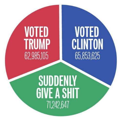 Memes, 🤖, and Give a Shit: VOTED  VOTED  TRUMP  CLINTON  62.985105  65.853625  SUDDENLY  GIVE A SHIT  7124264T