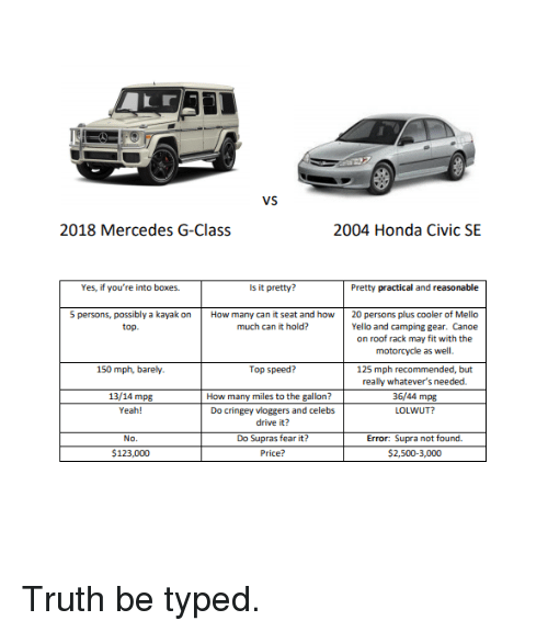 Vs 2018 Mercedes G-Class 2004 Honda Civic SE Yes if You're