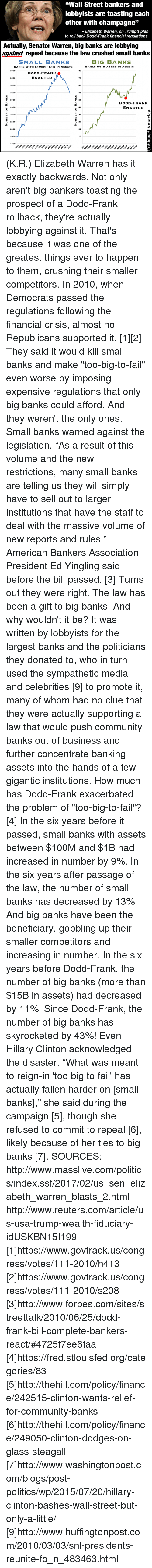 """Dank, Elizabeth Warren, and Finance: """"Wall Street bankers and  lobbyists are toasting each  other with champagne  JJ  Elizabeth Warren, on Trump's plan  to roll back Dodd-Frank financial regulations  Actually, Senator Warren, big banks are lobbying  against repeal because the law crushed small banks  BIG BANKS  SMALL BANKS  BANKS WITH $15B IN ASSETS  BANKs WITH $100M $1B IN AssETs  3800  DODD-FRANK  ENACTED  N  3600  3400  6S  3200  3000  51  DODD-FRANK  ENACTED  2800  2600  D 2400  29  2200  15  1800 (K.R.) Elizabeth Warren has it exactly backwards.  Not only aren't big bankers toasting the prospect of a Dodd-Frank rollback, they're actually lobbying against it.  That's because it was one of the greatest things ever to happen to them, crushing their smaller competitors.  In 2010, when Democrats passed the regulations following the financial crisis, almost no Republicans supported it. [1][2] They said it would kill small banks and make """"too-big-to-fail"""" even worse by imposing expensive regulations that only big banks could afford.   And they weren't the only ones. Small banks warned against the legislation. """"As a result of this volume and the new restrictions, many small banks are telling us they will simply have to sell out to larger institutions that have the staff to deal with the massive volume of new reports and rules,"""" American Bankers Association President Ed Yingling said before the bill passed. [3]  Turns out they were right. The law has been a gift to big banks. And why wouldn't it be? It was written by lobbyists for the largest banks and the politicians they donated to, who in turn used the sympathetic media and celebrities [9] to promote it, many of whom had no clue that they were actually supporting a law that would push community banks out of business and further concentrate banking assets into the hands of a few gigantic institutions.  How much has Dodd-Frank exacerbated the problem of """"too-big-to-fail""""? [4] In the six years before it passed, small ba"""