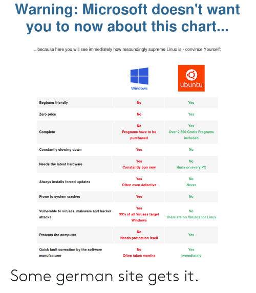 Warning Microsoft Doesn't Want You to Now About This Chart Because