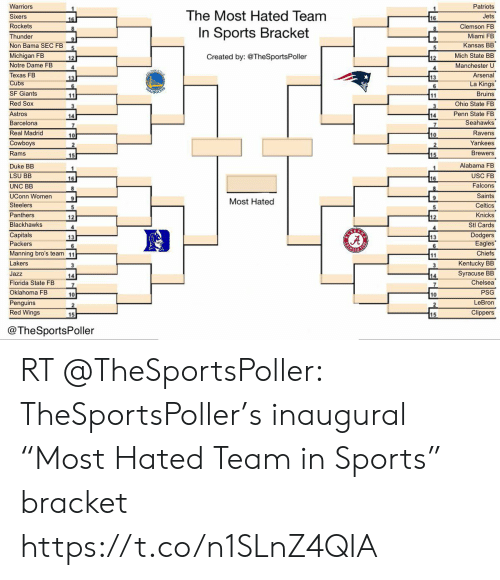 """Arsenal, Barcelona, and Blackhawks: Warriors  Sixers  Rockets  Thunder  Non Bama SEC FB  Michigan FB  Notre Dame FB  Texas FB  Cubs  SF Giants  Red Sox  Astros  Barcelona  Real Madrid  Cowboys  Rams  Patriots  Jets  Clemson FB  Miami FB  Kansas BB  Mich State BB  Manchester U  Arsenal  ngs  Bruins  Ohio State FB  Penn State FB  Seahawks  Ravens  Yankees  Brewers  The Most Hated Team  In Sports Bracket  Created by: @TheSportsPoller  5  12  12  13  14  14  7  10  15  Duke BB  LSU BB  UNC BB  UConn Women  Steelers  Panthers  Blackhawks  Capitals  Packers  Manning bro's team 11  Lakers  Jazz  Florida State FB  Oklahoma FB  Penguins  Red Wings  Alabama FB  USC FB  Falcons  Saints  Celtics  Knicks  Stl Cards  Dodgers  Eagles  Chiefs  Kentucky BB  Syracuse BB  Chelsea  PSG  LeBron  Clippers  16  Most Hated  12  13  6  14  10  10  15  @TheSportsPoller RT @TheSportsPoller: TheSportsPoller's inaugural """"Most Hated Team in Sports"""" bracket https://t.co/n1SLnZ4QIA"""